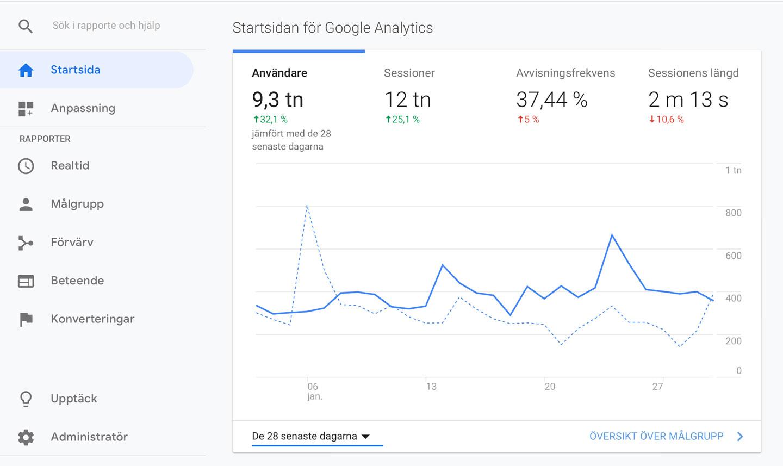 Vad-är-SEO-Statistik